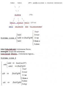 Sistemas linux de diferente configuración lvm