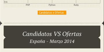 empleo-php-python-ruby