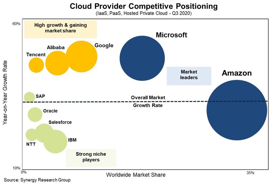 Posicionamiento competitivo de los proveedores de nube