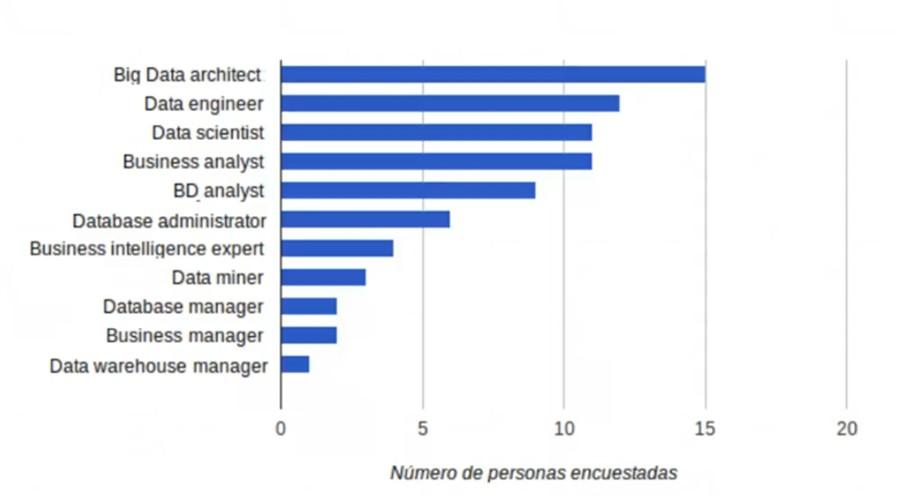 Imagen 1 en Big Data en el mundo laboral