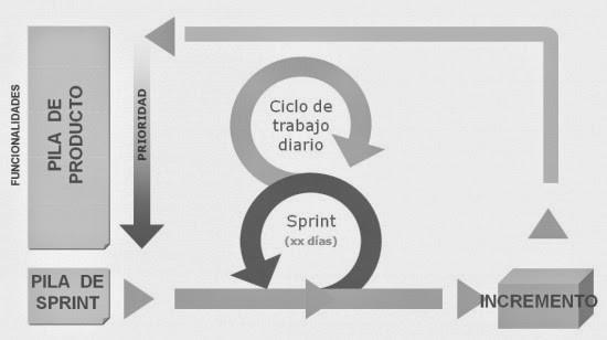 Esquema representativo de un ciclo Scrum