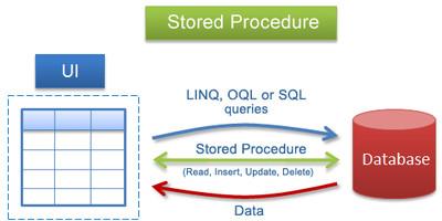 Stored procedures en MySQL