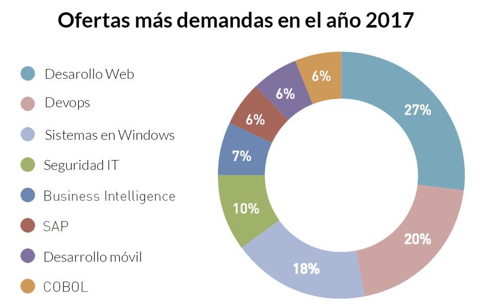Imagen 1 en Los 5 perfiles IT más demandados para 2017