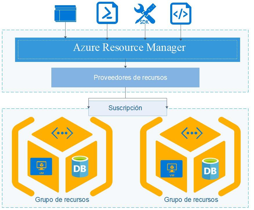 Función de Azure Resource Manager