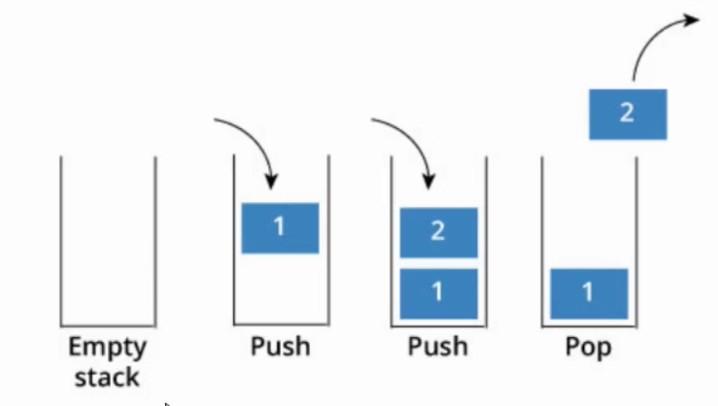 Imagen 0 en Cómo crear una Pila en Java - Tutorial en Español