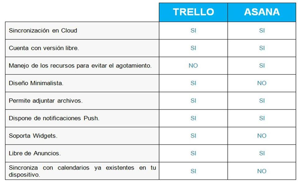 Imagen 2 en Asana vs Trello