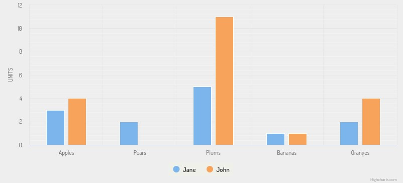 Imagen 4 en 5 Librerías JavaScript para visualizar un gran volumen de información