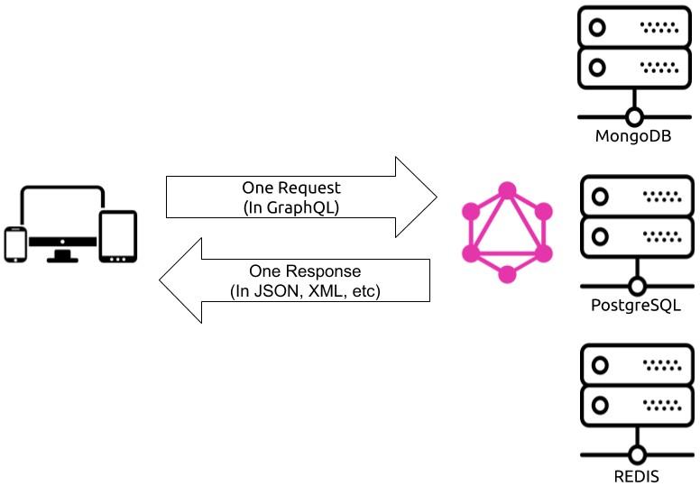 Imagen 1 en GraphQL: Qué es y qué ventajas ofrece