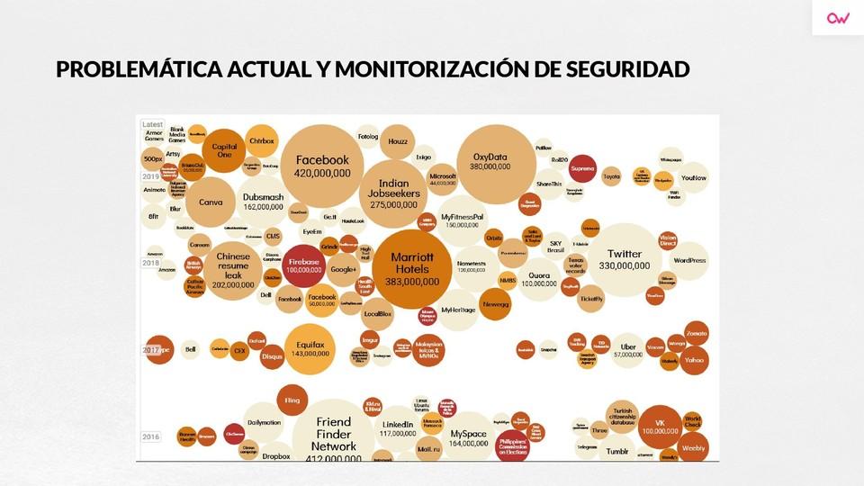 Imagen 1 en Visión del atacante y de la defensa en la ciberseguridad actual