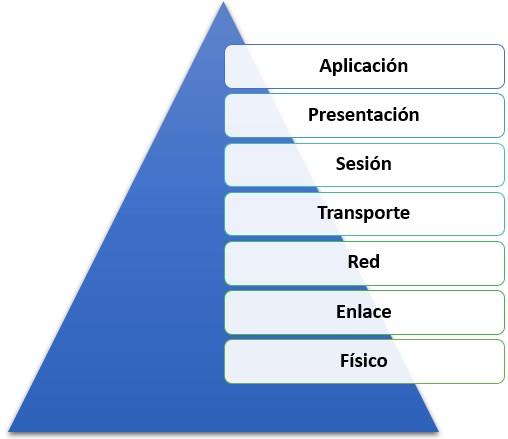 Imagen 0 en Qué es el Modelo OSI