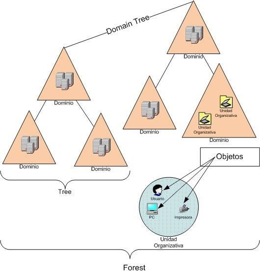 Imagen 1 en Introducción a Active Directory y consejos para administrarlo