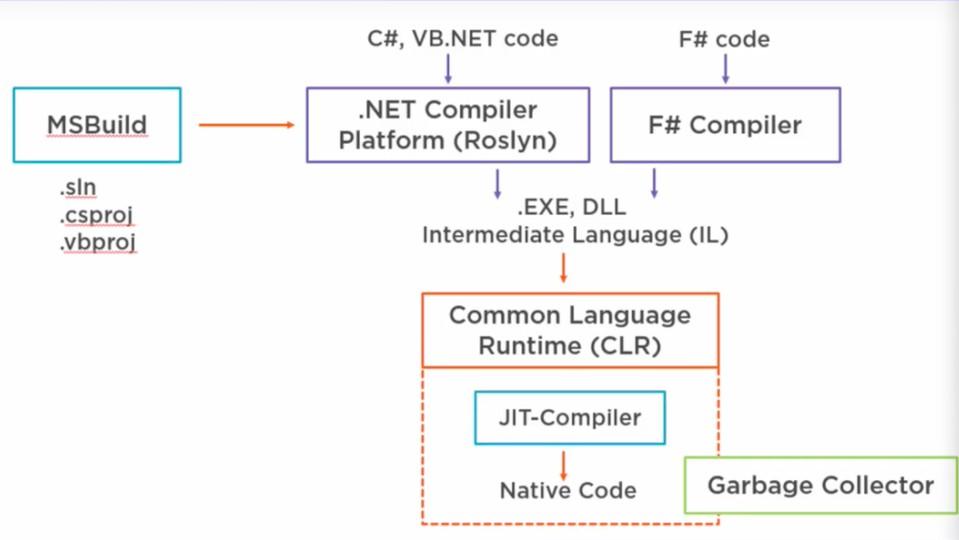 Imagen 0 en Cómo funciona .NET
