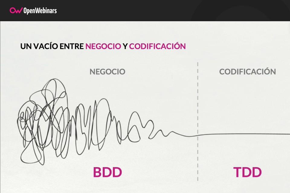 Imagen 1 en Qué es y cómo funciona el flujo de testing en BDD