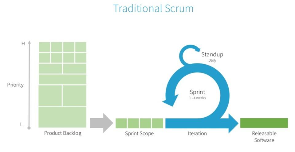 Representación de un Sprint de Scrum tradicional