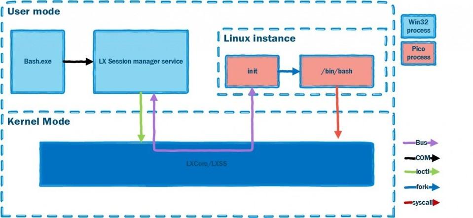 Imagen 0 en Subsistema Linux en Windows: Instalación y primeros pasos