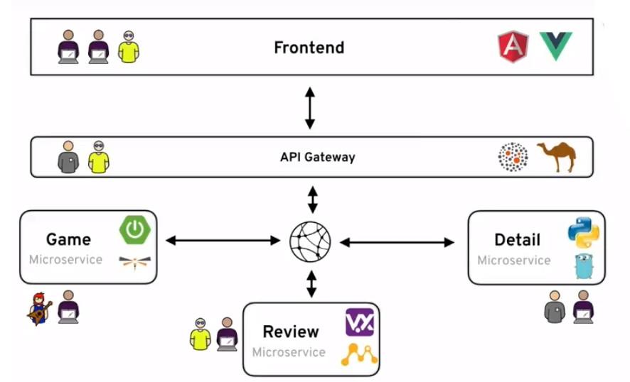 Esquema gráfico de una arquitectura de microservicios