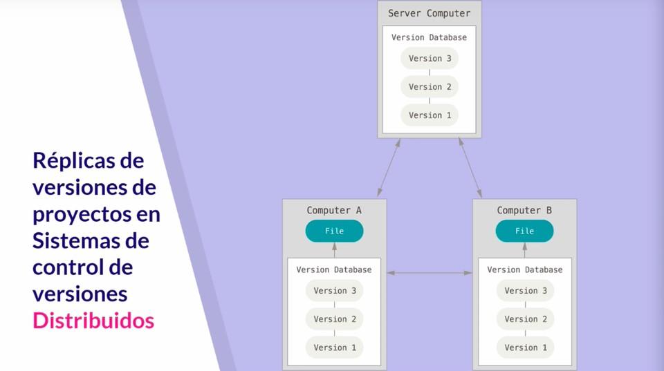 replica de versiones en proyectos en sistemas de control de versiones distribuidos