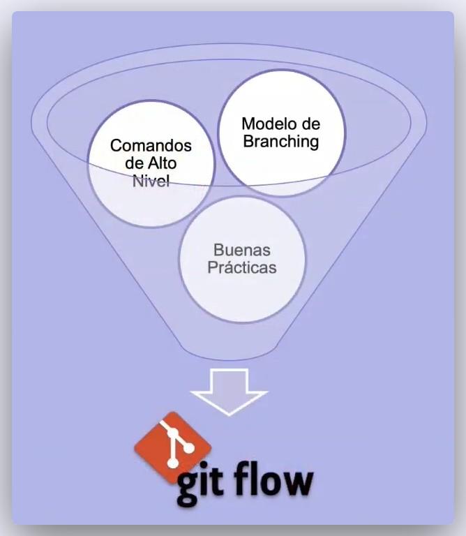 Imagen 0 en ¿Qué es GIT FLOW?