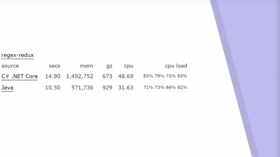 Imagen 3 en Performance C# VS JAVA