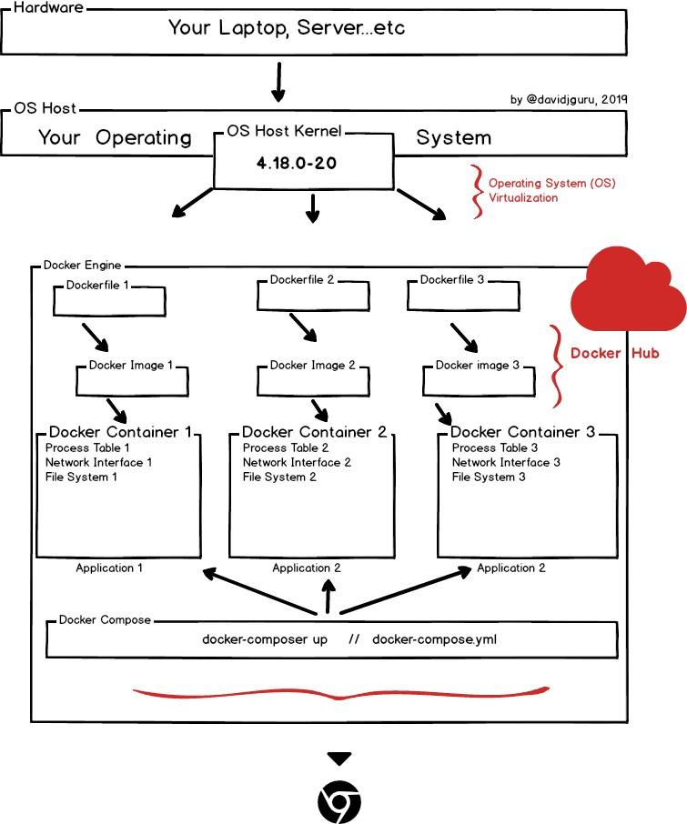Docker Engine Mockup including Docker Hub