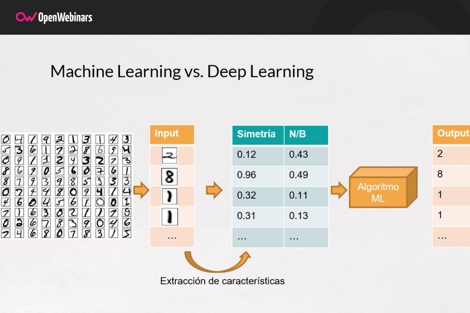Imagen 1 en Diferencias entre Machine Learning y Deep Learning