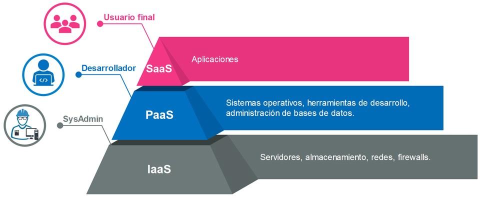 Modelos de servicio Cloud Computing