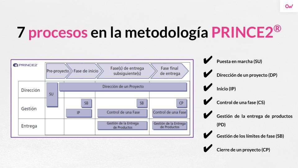 Imagen 1 en Qué es la metodología PRINCE2
