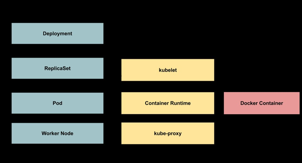Six levels of Abstractions for Kubernetes