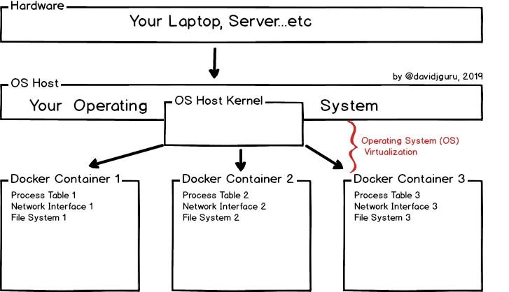 Docker Engine Mockup