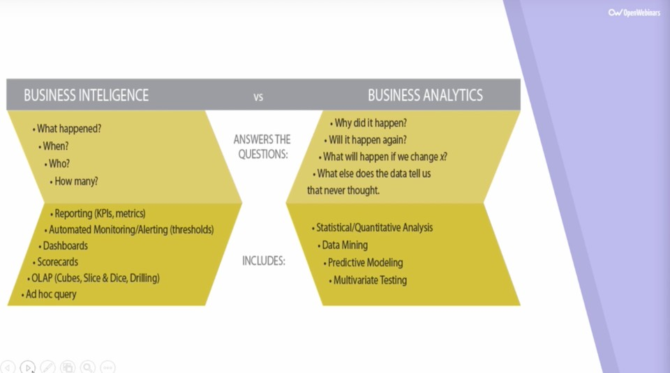 Imagen 0 en Qué es Business Intelligence