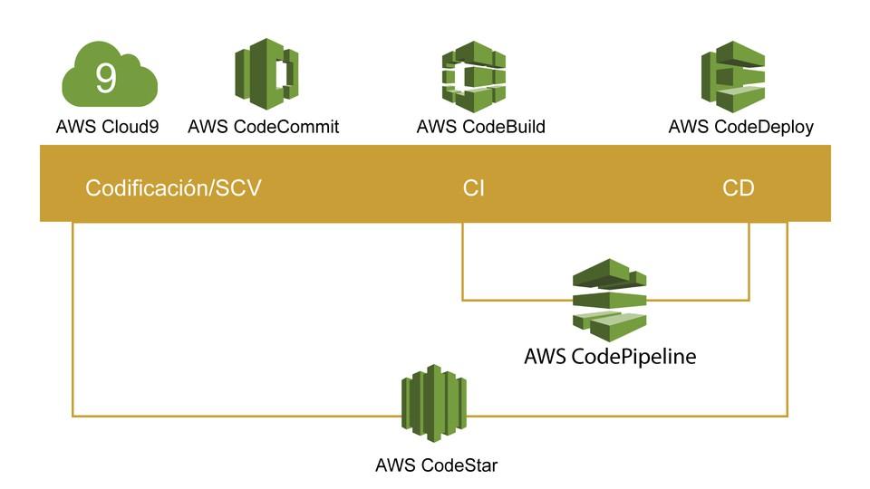 Herramientasde de AWS para desarrolladores