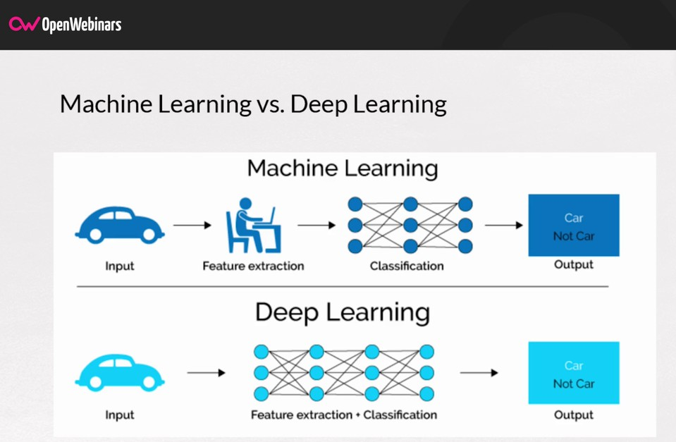 Imagen 0 en Diferencias entre Machine Learning y Deep Learning