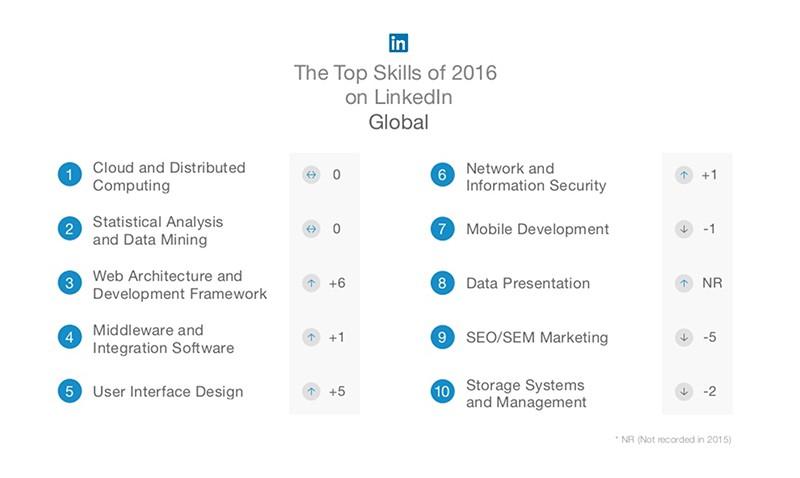 Imagen 0 en Los 5 perfiles IT más demandados para 2017