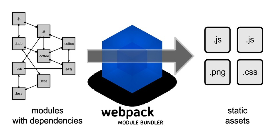 Imagen 0 en Configuración avanzada de Webpack Angular