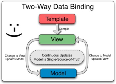 Imagen 0 en Por qué usar  two way data binding en AngularJS