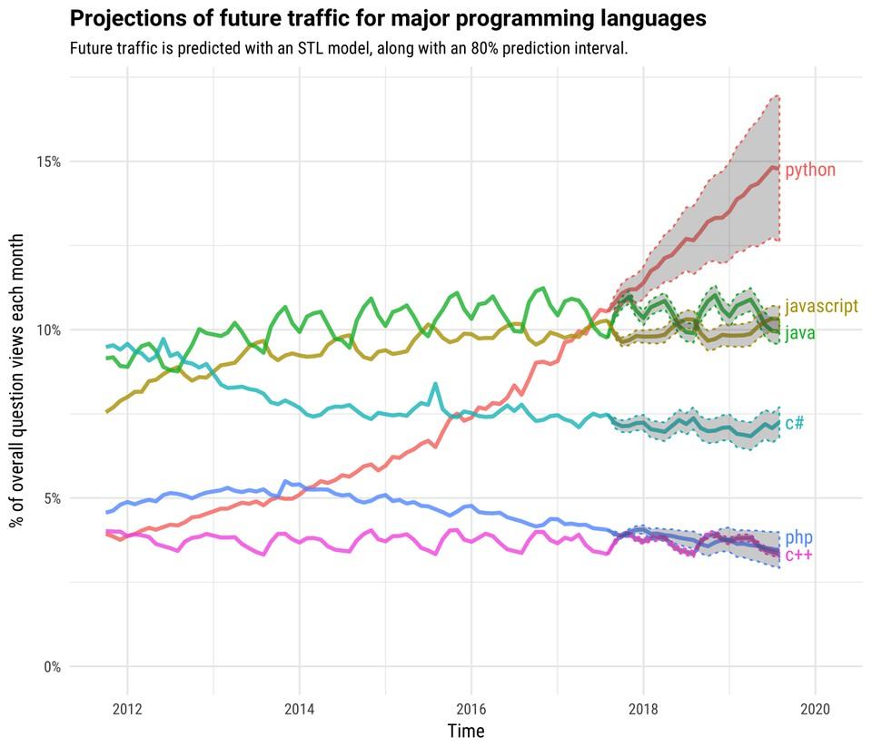 Tendencias de lenguajes de programación