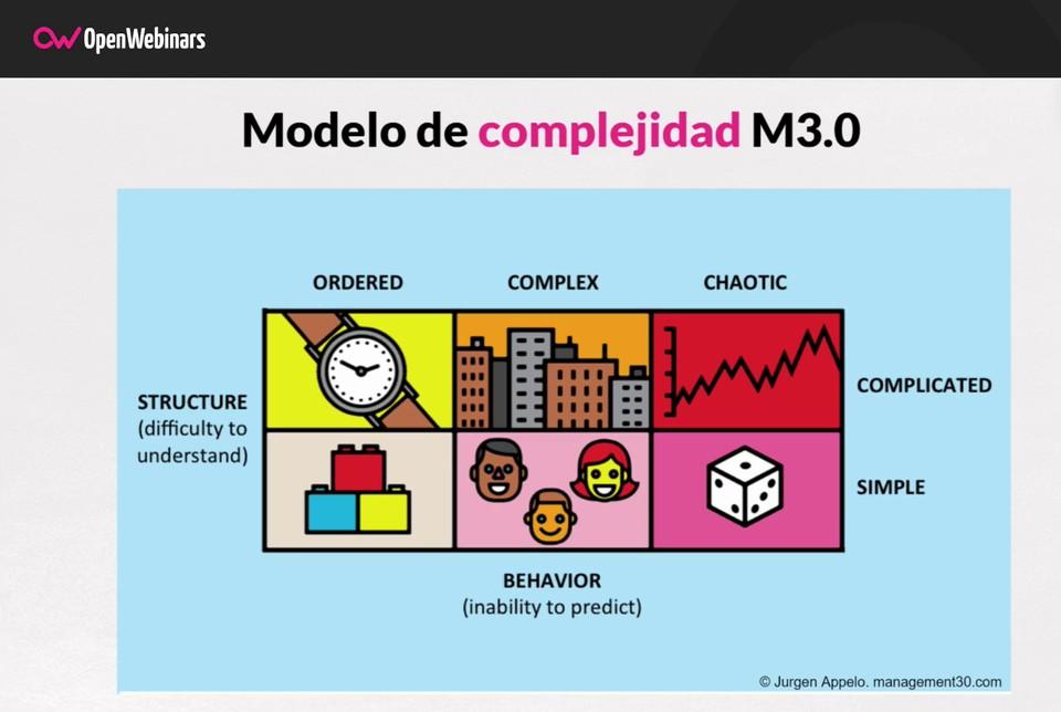Imagen 0 en Cómo afrontar la gestión del cambio- Management 3.0