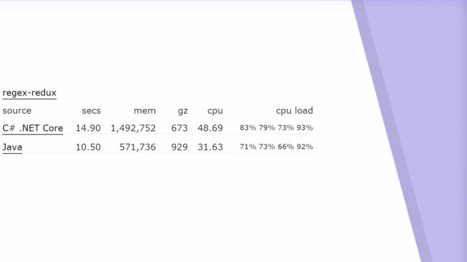 Imagen 4 en Performance C# VS JAVA