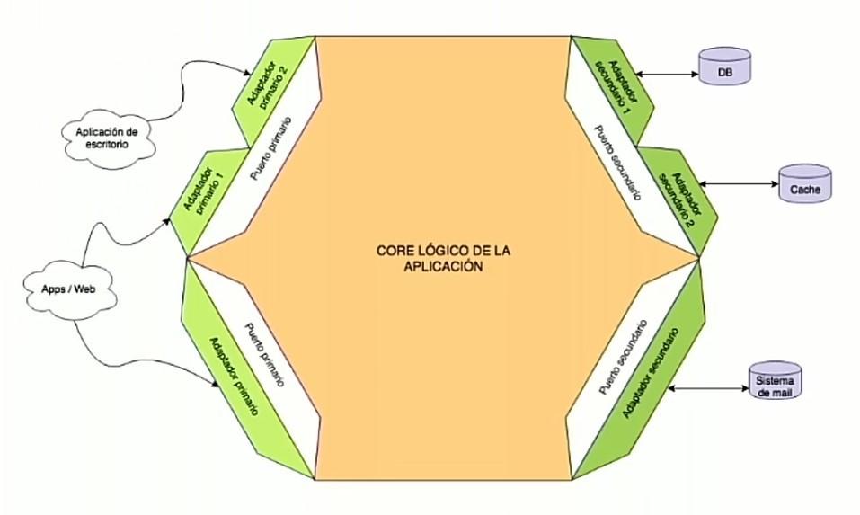 Imagen 0 en Ventajas de la arquitectura hexagonal
