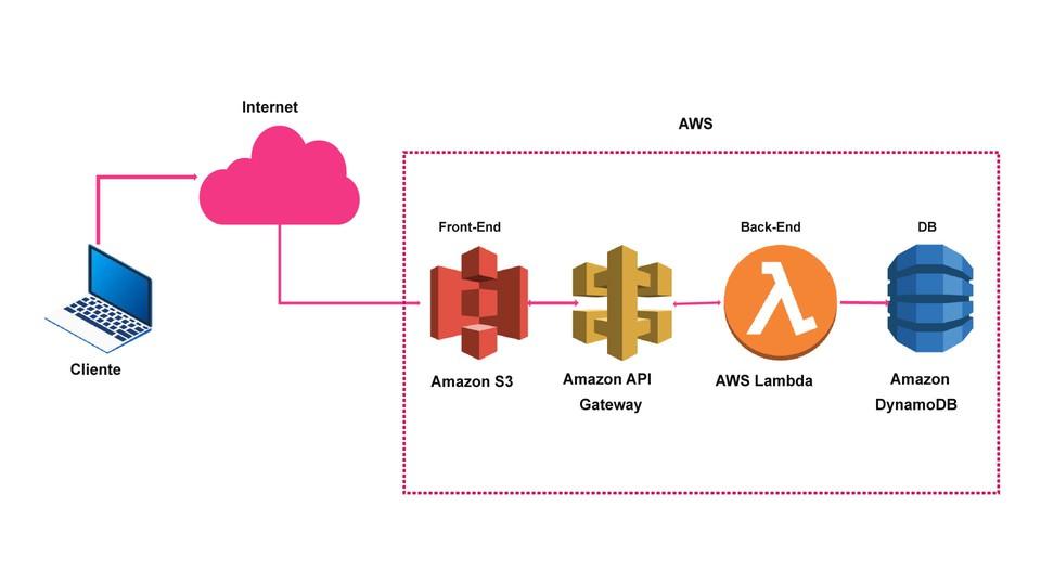 Arquitectura básica de una aplicación Web con Serverless