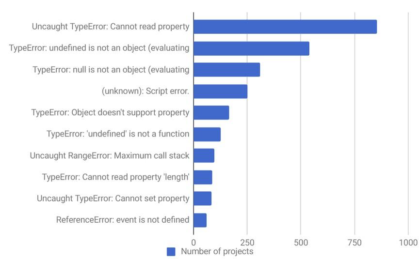 Top 10 errores JavaScript