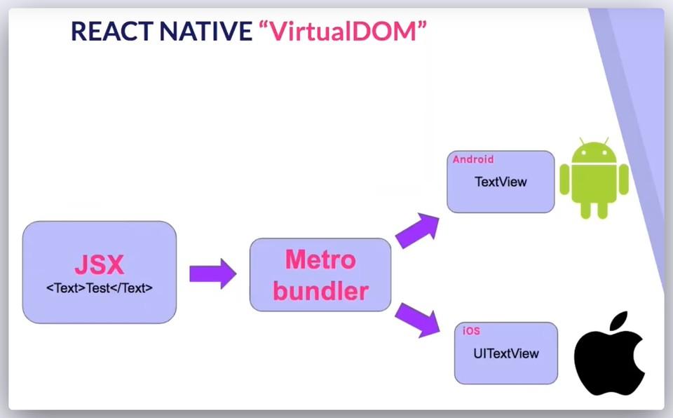 Imagen 0 en React Native: ¿Qué es y para que sirve este framework de programación?