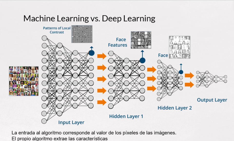Imagen 2 en Diferencias entre Machine Learning y Deep Learning