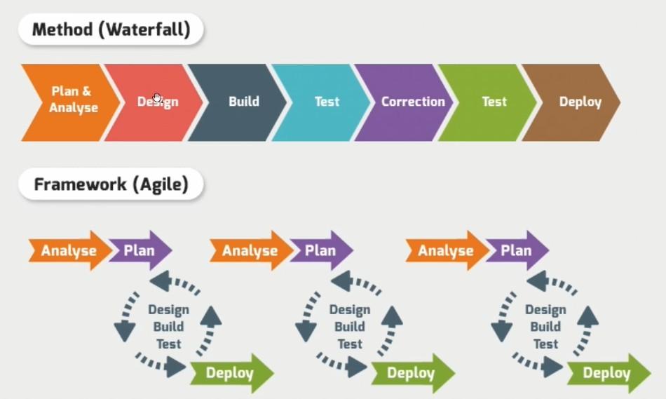 Diferencias entre metodología tradicional y metodología agile