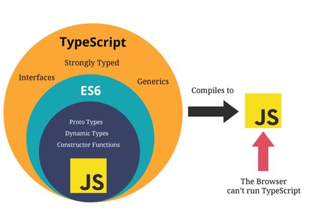 Imagen 0 en Qué es TypeScript