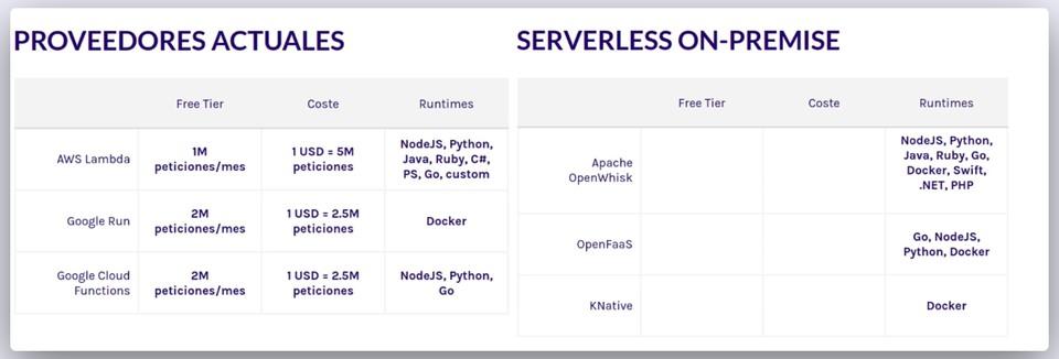 Imagen 0 en Proveedores gratuitos para comenzar con Serverless