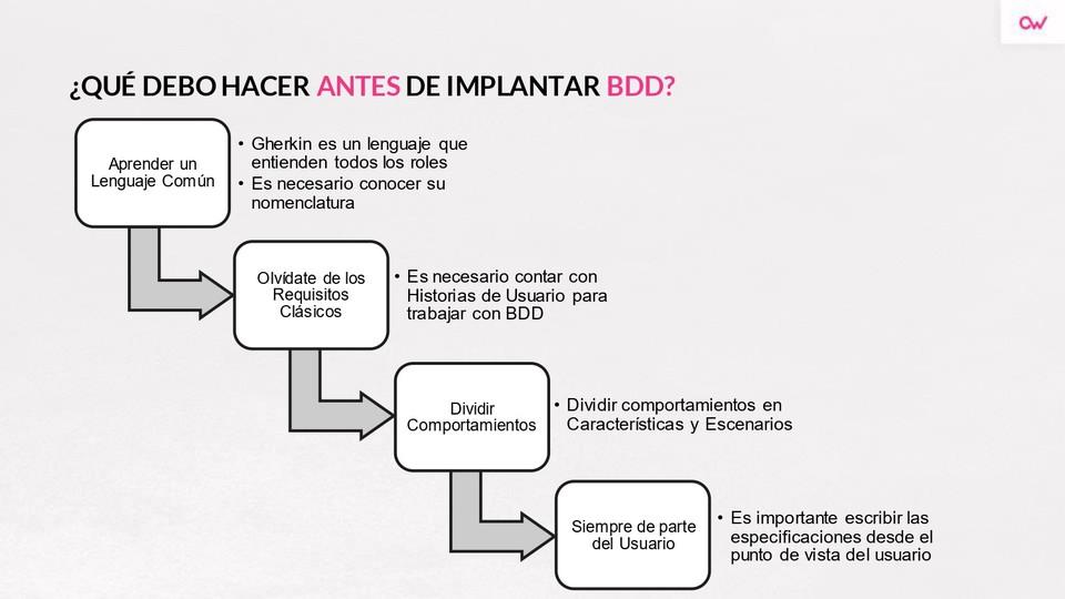 Imagen 0 en Qué debes hacer antes de implementar BDD en tu proyecto