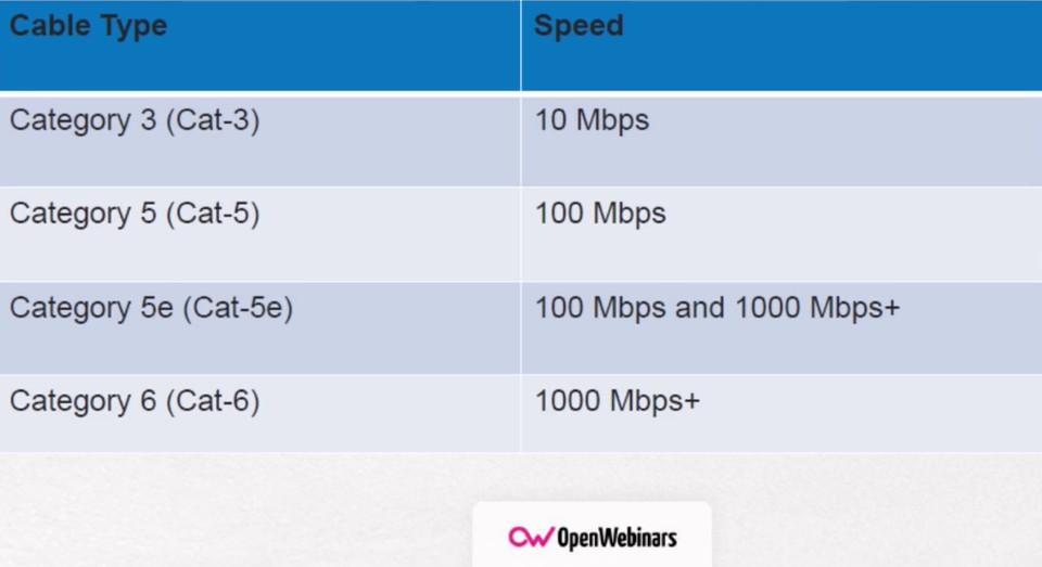 Imagen 2 en Características de las redes cableadas e inalámbricas