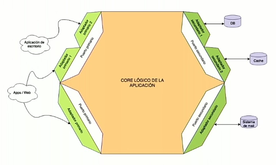 Imagen 0 en Qué es la arquitectura hexagonal