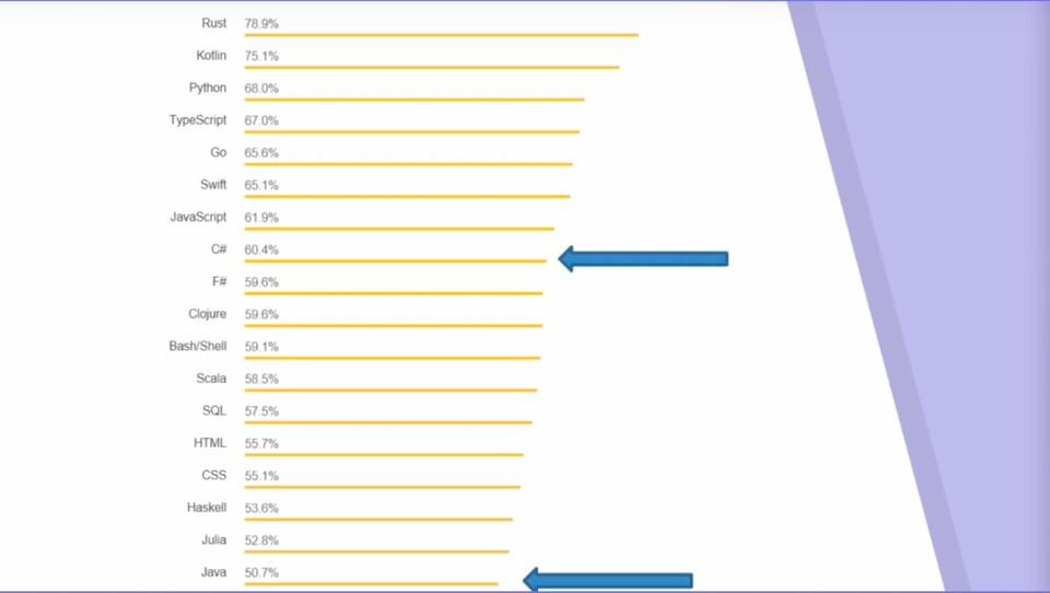 Imagen 5 en Performance C# VS JAVA